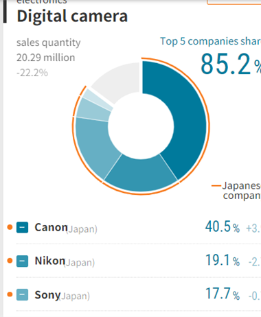 Nikkei releases global marketshare numbers