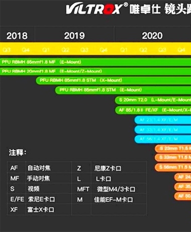 Viltrox publishes roadmap 6 new AF full frame lenses